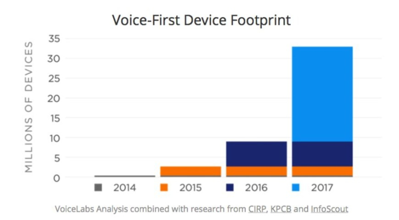 Voice-First Device Footprint - Millions of Units Sold - Estimate for the Years 2014 Through 2017
