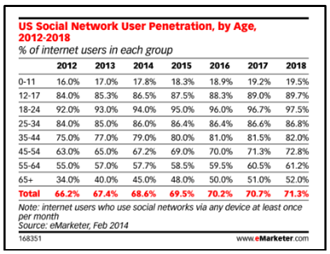 US-social-network-user-penetration-by-age - eMarketer Feb 2016