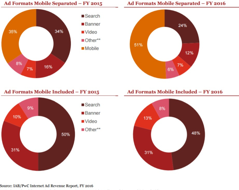 Internet Ad Revenue by Ad Format As A % of Total - With and Without MObile Ads - FY 2016 vs FY 2015 - IAB-PwC