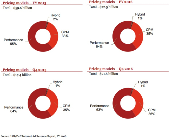 Internet Ad Revenue By Pricing Models As A Percentage of Total - Years 2016 vs 2015 - IAB-pwC