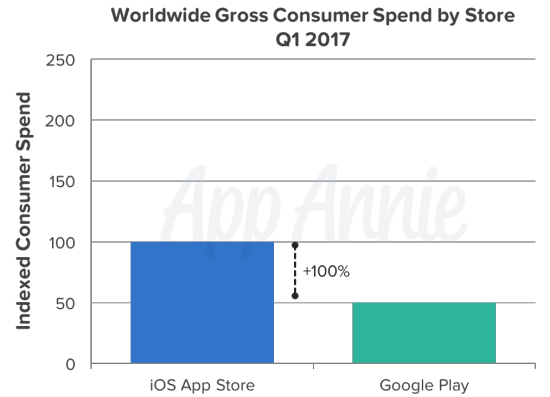 Worldwide-gross-consumer-spend-by-store-q1-2017