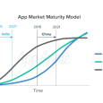 App Market Maturity Model - App Annie