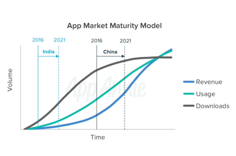 App Market Maturity Model - App Annie