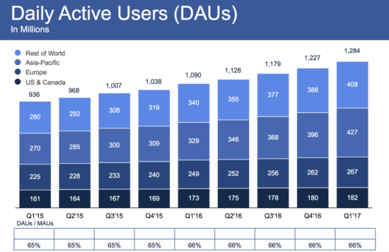 Facebook Daily Active Users (DAUs) by Major Geographic Area (In Millions) - Q1 2015 Through Q1 2017 - Facebook