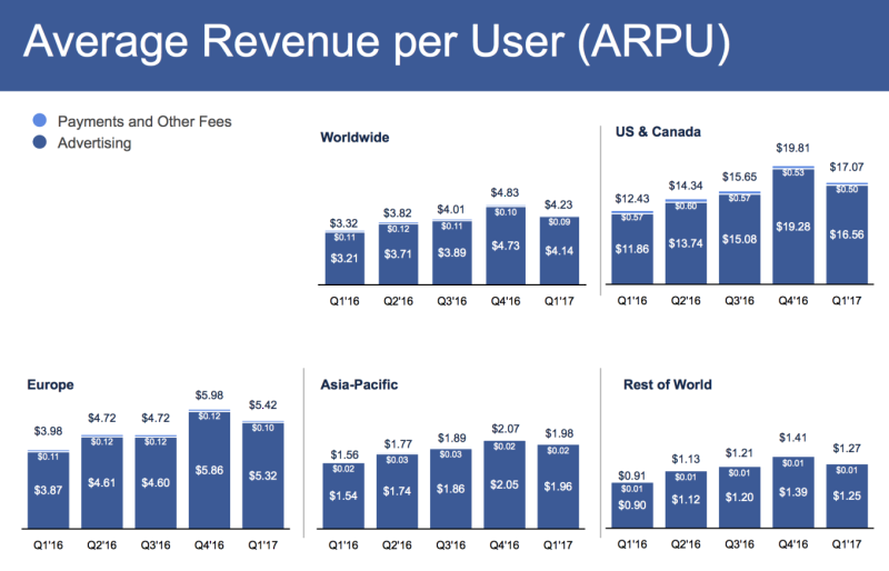 Facebook Average Revenue Per User (ARPU) in Dollars and Cents  By Major Geographic Area - Non-Advertising and Advertising - For Quarters Q1 2016 Through Q1 2017 - Facebook