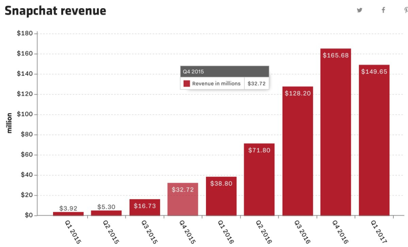 Snap Quarterly Revenues - Q1 2015 Through Q1 2017 - Snap