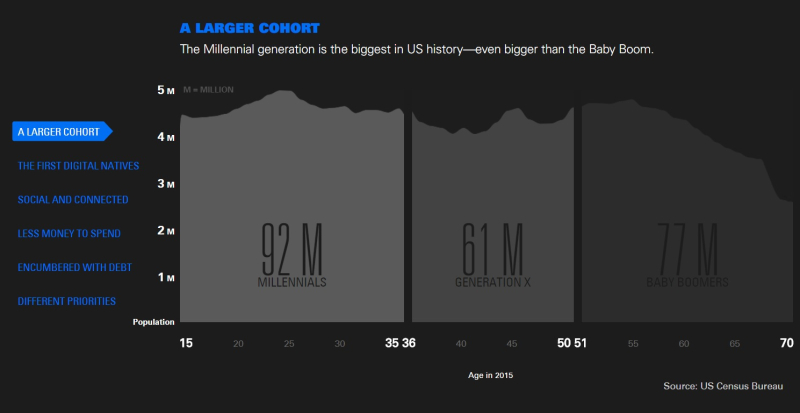 Millenials generation is the biggest in US history -- even bigger than the Baby Boomers