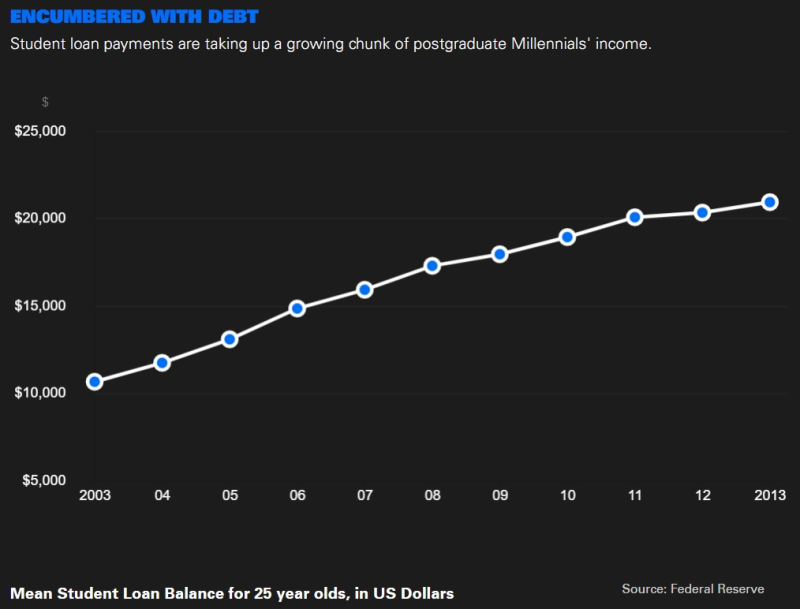 Millennials are encumbered with debt  primarily from outstanding student loans  and this level of debt continues to grow yearly