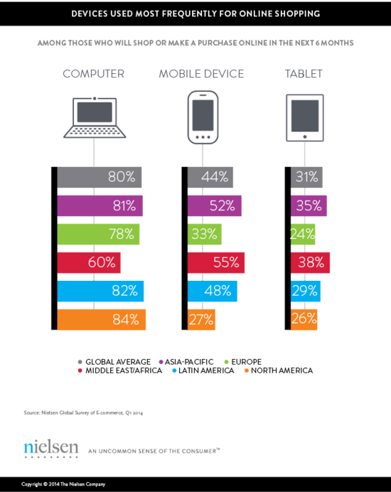 Devices Used Most Often For Online Purchases