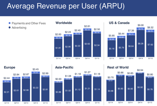 Facebook Average Revenue Per User (ARPU) In Millions - By Quarter - Q1 2014 through Q1 2015 - Facebook