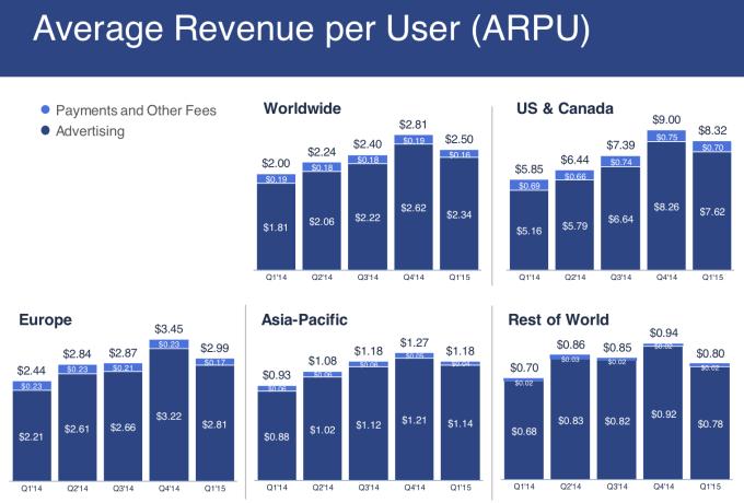 Facebook Average Revenue Per User (ARPU) In Millions - By Quarter - Q1 2014 through Q1 2015 - Facebook