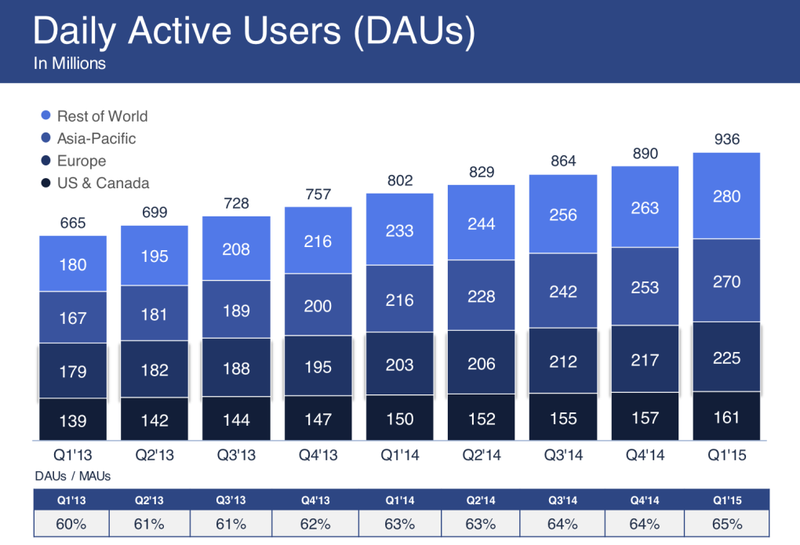Facebook Daily Active Users (DAUs) In Millions - By Quarter - Q1 2013 through Q1 2015 - Facebook