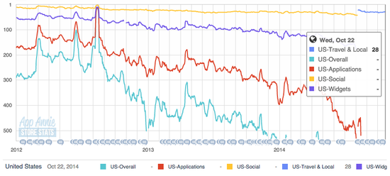 Rankings of the Android version of the foursquare app between 2012 and the new version launched in August 2014 and through month ending October 2014 - App Annie