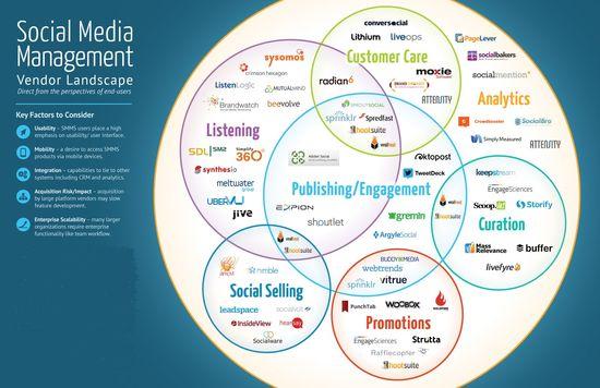 Social Media Management Vendor Landscape