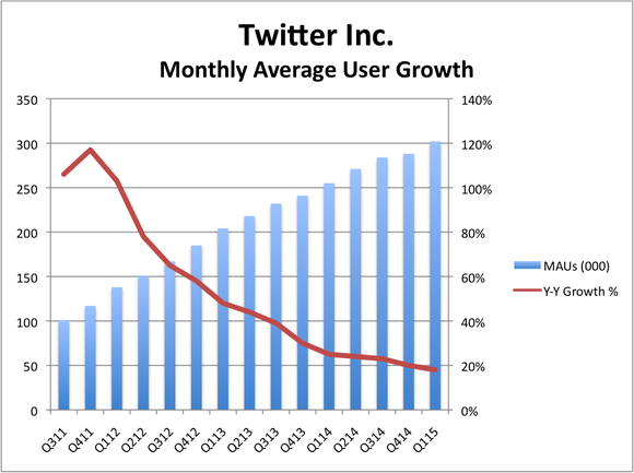 Twitter Monthly Active Users Growth Rates by Quarter - Q1 2011 Through Q1 2015 - Twitter