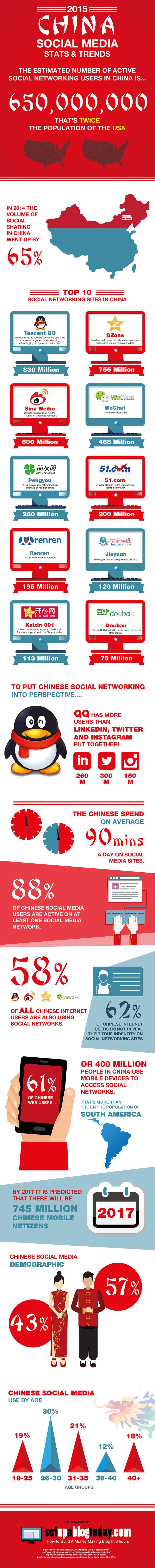 2015-Social-Media-stats-China-Infographic1