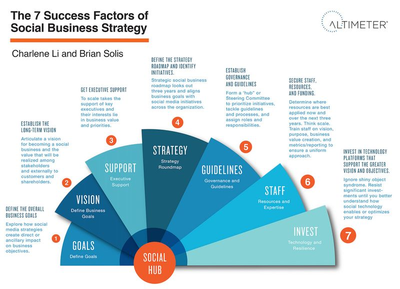The 7 Success Factors of Social Business Strategy - Brian Solis - Altimeter