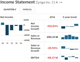 Zynga - Income Statement - FY 12-31-14