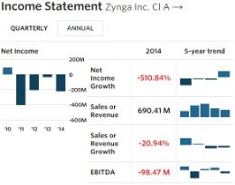 Zynga - Income Statement - FY 12-31-14