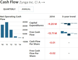 Zynga - Cash Flow - FY 12-31-14
