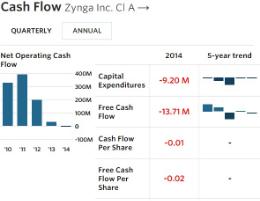 Zynga - Cash Flow - FY 12-31-14