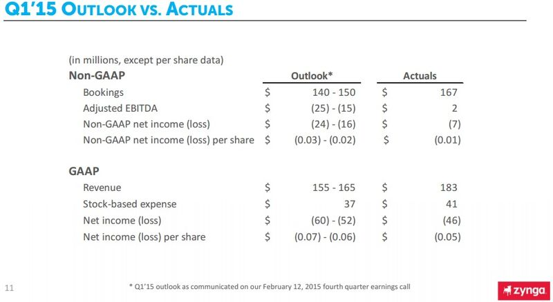 Zynga - Non-GAAP and GAAP - Bookings, Revenue, Net Income, EPITA and EPS - For Q1 2015