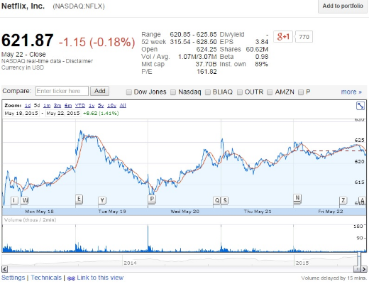 Netflix (NFLX.NASDAQ) share prices hit an all time high of $628.50 per share on May 19, 2015
