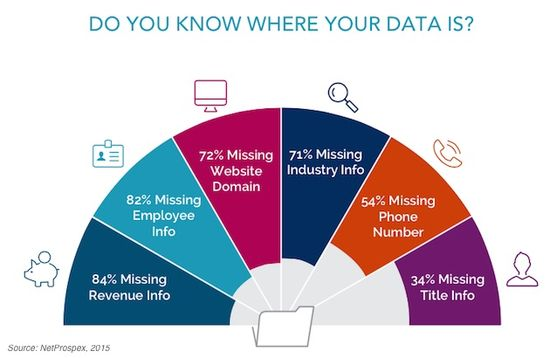 Do You Know Where Your Data Is - NetProspex and D+B