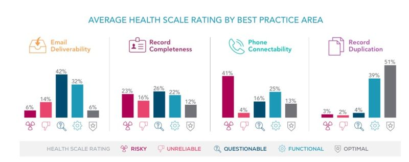 Average Health Scale Rating By Best Practice Area - Prospex and D+B