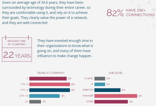 Demographics of Consumers Surveyed 2 - NetProspex and D+B