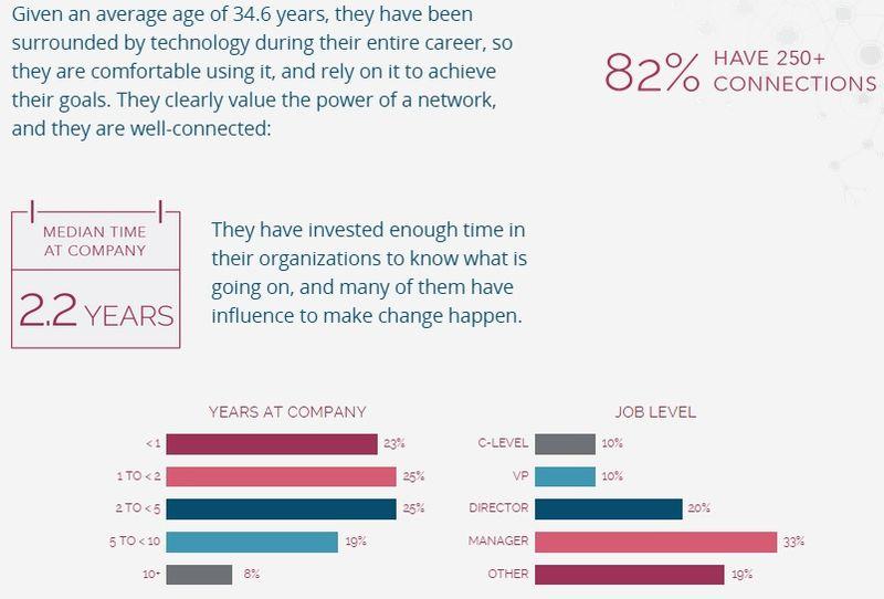 Demographics of Consumers Surveyed 2 - NetProspex and D+B