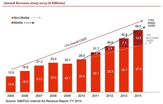 Internet_Advertising_Revenue_Report_FY_20142 - IAB