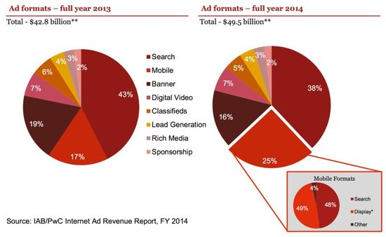 Www_iab_net_media_file_IAB_Internet_Advertising_Revenue_Report_FY_20142_pdf-3-800x492