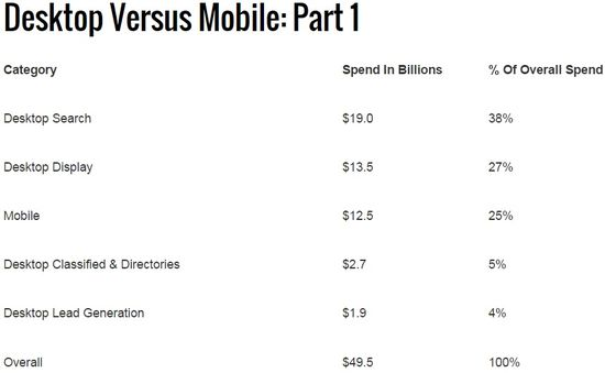 Desktop vs Mobile Ad Spend No 1 - Yr Ending 2014 - IAB