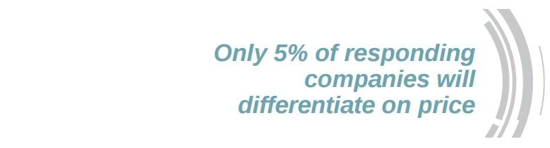 Only 5% of respondents will differentiate on price