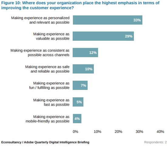 Where does your organization place the highest emphasis in terms of improving the customer experience