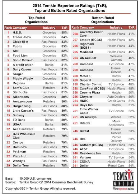 2014 Timkin Experience Rating TXR - Best and Worst Companies