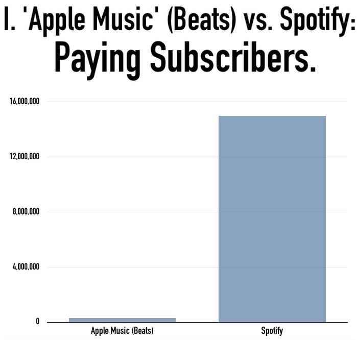 Beats (Apple Music predecessor) vs Spotify - Paying Subscribers as of December 2014