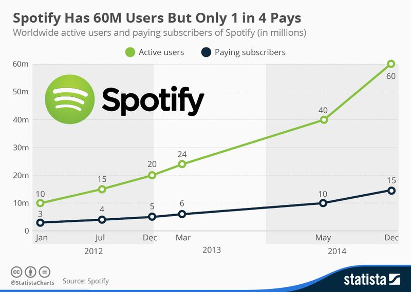 Spotify Has 60 Million Users But Only 1 in 4 Pays - Spotify by Statista - December 2014