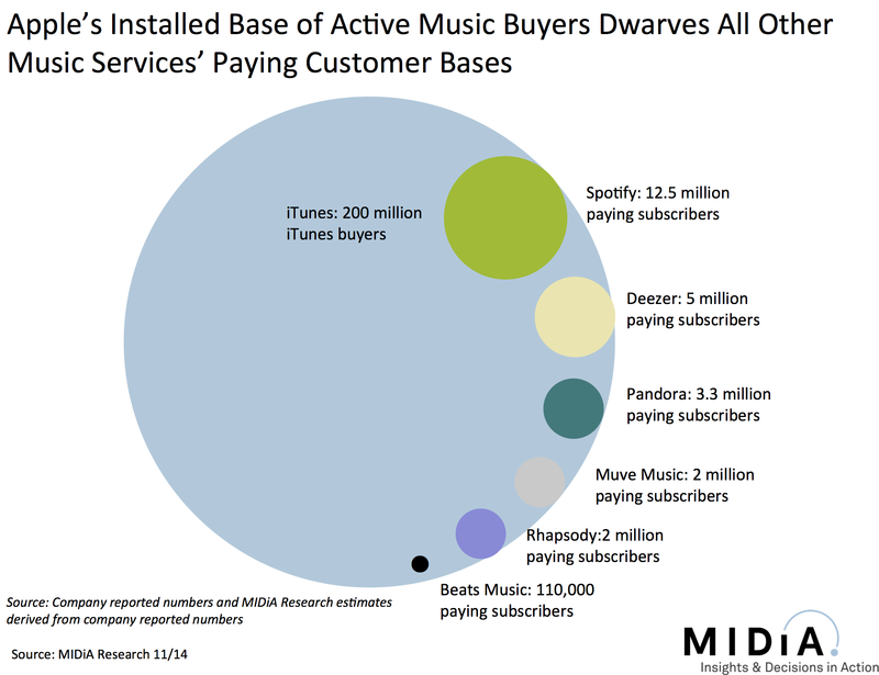 Apple iTunes Dwarfs All Other Paid Music Subscribers - Midia - Nov 2014