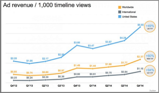 Twitter Ad Revenue Per 1,000 Timeline Views - By Quarter - Q4 2012 Through Q4 2014