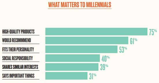 What Matters Most To Millennials for 2015