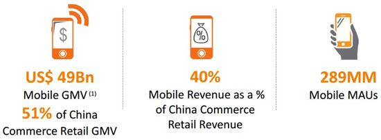 Alibaba Total Mobile Active Users (MAUs) in Millions, Mobile Gross Merchance Volume (US$) and Mobile Revenues as a % of China Retail Rvenues (US$) for Q1 2015