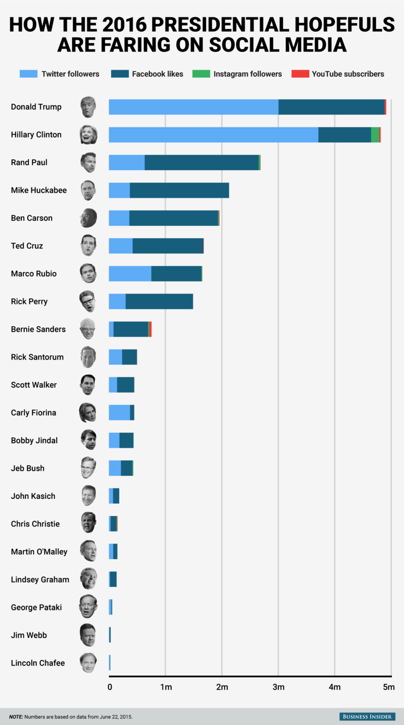 How the 2016 Presidential Hopefuls Are Fairing on Social Media
