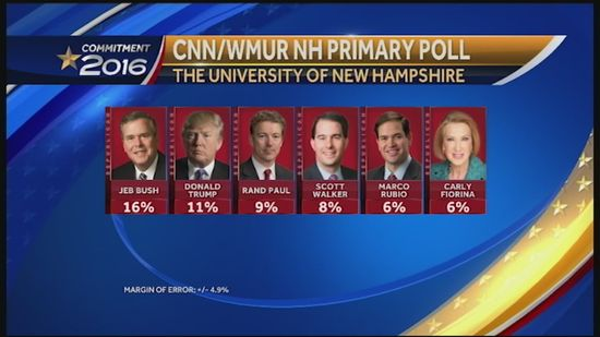 WMUR-CNN-Granite-State-Poll-shows-Bush-Trump-atop-crowded-GOP-field - June 25, 2015
