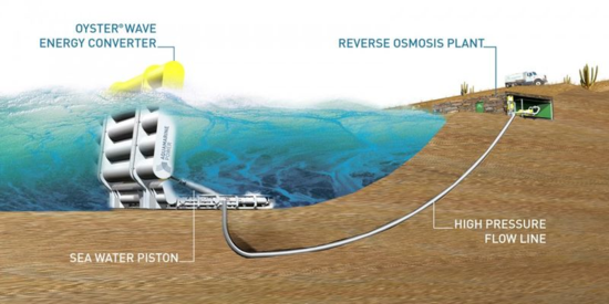 Schematic showing how the Aquamarine Oyster Wave Energy Converter works