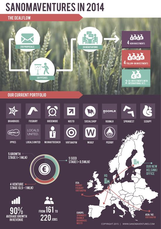 Sanomaventures-2014-infographic