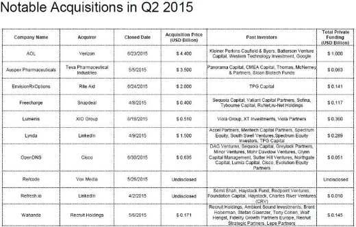 US Notable Acquisitions in Q2 2015