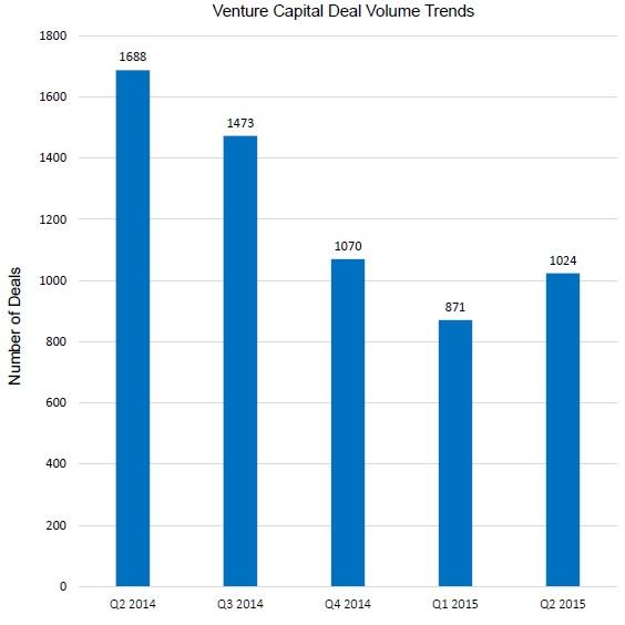 US Venture Capital Deal Volume by Quarter - Q2 2014 Through Q2 2015