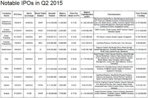 US Notable IPOs in Q2 2015